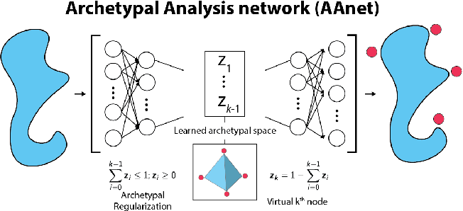 Figure 1 for Finding Archetypal Spaces for Data Using Neural Networks
