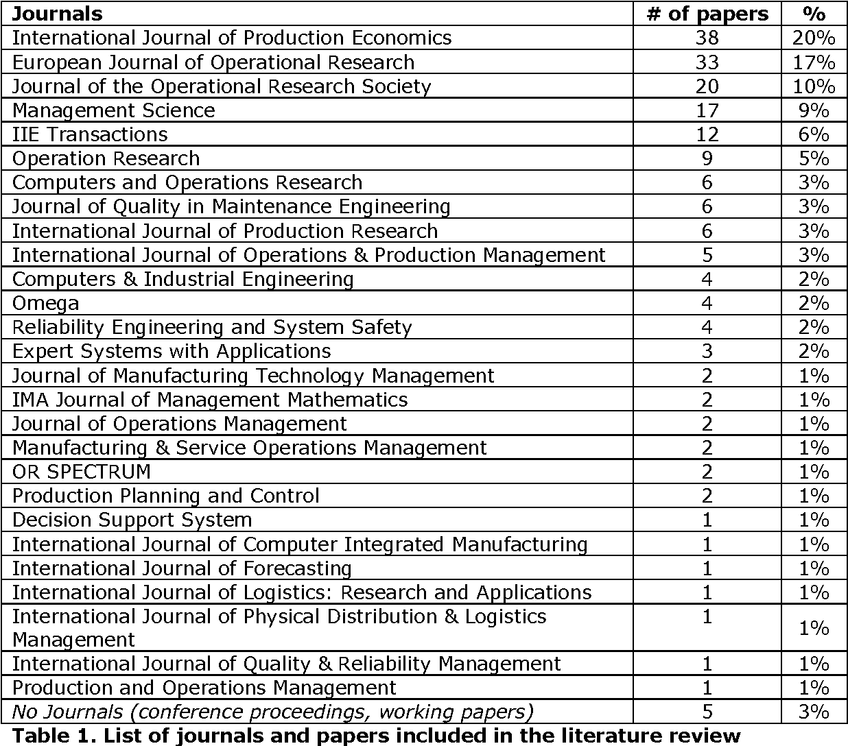 Table 1 from SPARE PARTS INVENTORY MANAGEMENT   A LITERATURE REVIEW