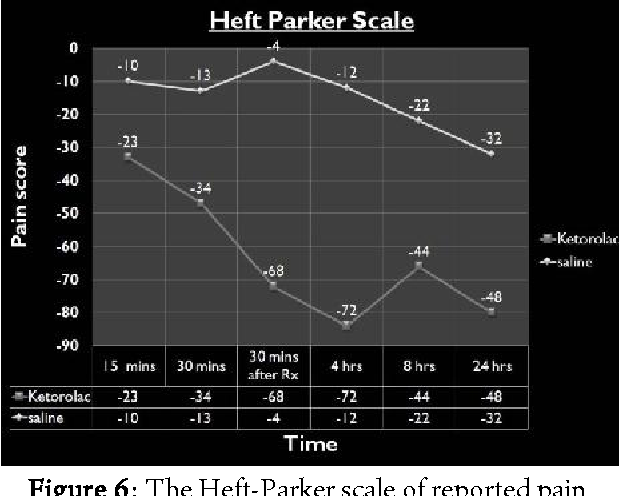 Figure 6: The Heft-Parker scale of reported pain differences for endodontic patients from baseline pain levels.
