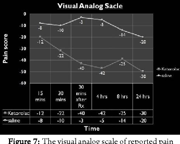 Figure 7: The visual analog scale of reported pain differences for endodontic patients from baselinepain levels.