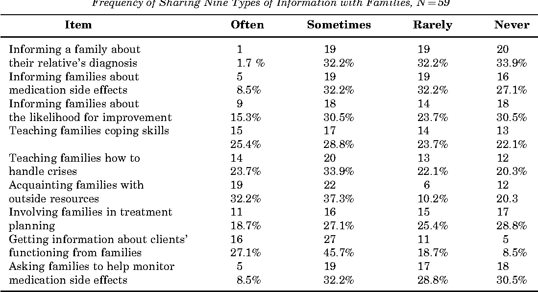 TABLE 2 Frequency of Sharing Nine Types of Information with Families, N¼ 59