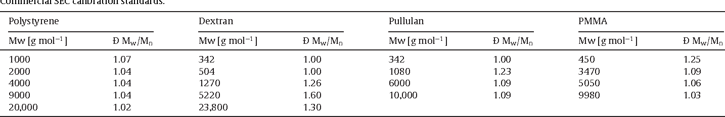 Filling The Gap Calibration Of The Low Molar Mass Range Of