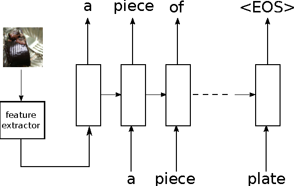 Figure 1 for Domain Adaptation for Neural Networks by Parameter Augmentation