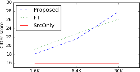 Figure 3 for Domain Adaptation for Neural Networks by Parameter Augmentation