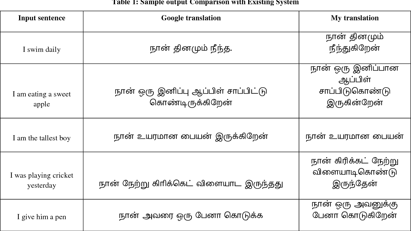 Translate between tamil to english sentence