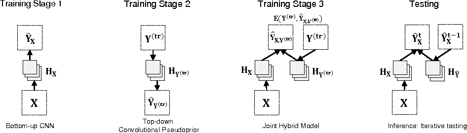Figure 1 for Top-Down Learning for Structured Labeling with Convolutional Pseudoprior