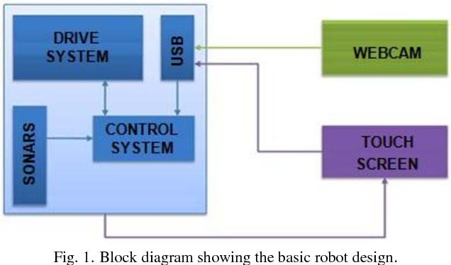 PDF] Real-Time Object Detection and Recognition System Using OpenCV