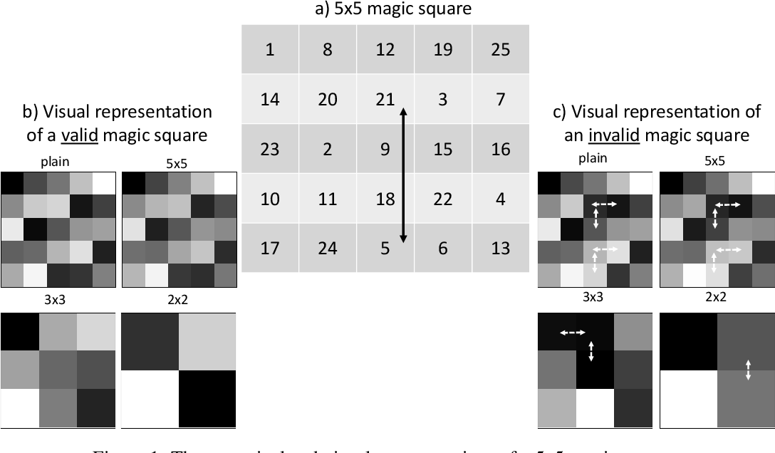 Figure 1 for The Effect of Visual Design in Image Classification