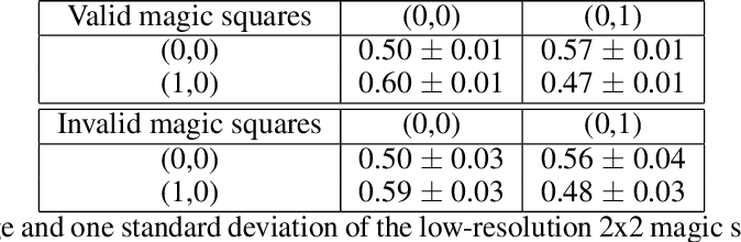 Figure 2 for The Effect of Visual Design in Image Classification