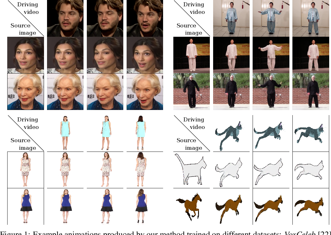 Figure 1 for First Order Motion Model for Image Animation
