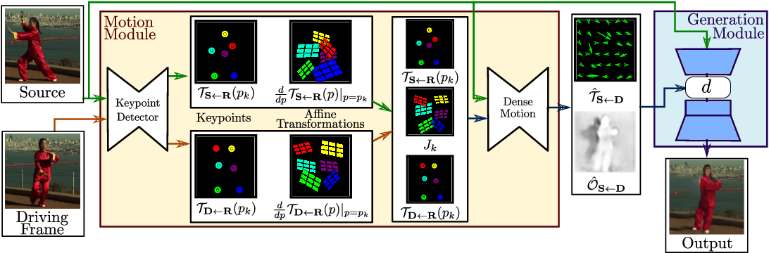 Figure 2 for First Order Motion Model for Image Animation