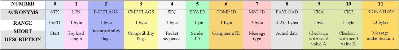 PDF] MAVSec: Securing the MAVLink Protocol for Ardupilot/PX4
