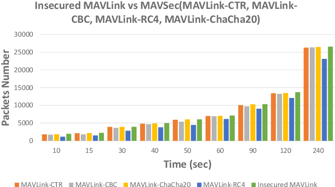 PDF] MAVSec: Securing the MAVLink Protocol for Ardupilot/PX4