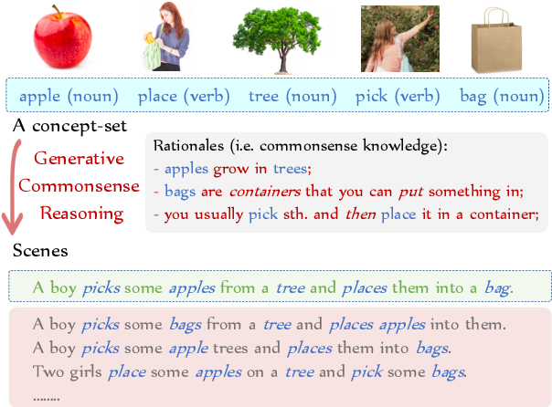 Figure 1 for CommonGen: A Constrained Text Generation Dataset Towards Generative Commonsense Reasoning