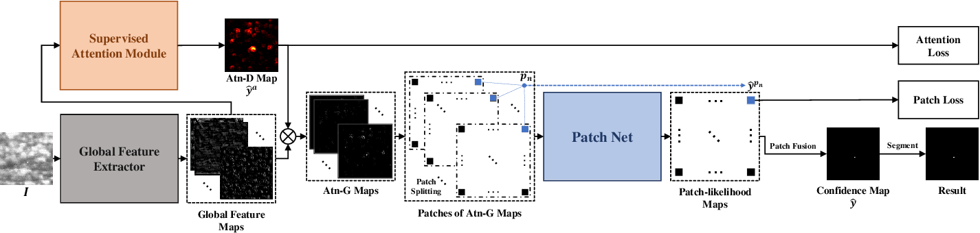 Figure 2 for Infrared Small Target Detection Using Multi-patch Attention Network