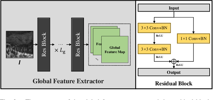 Figure 3 for Infrared Small Target Detection Using Multi-patch Attention Network