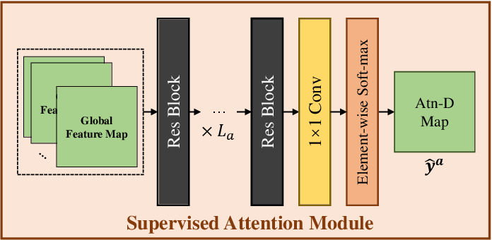 Figure 4 for Infrared Small Target Detection Using Multi-patch Attention Network