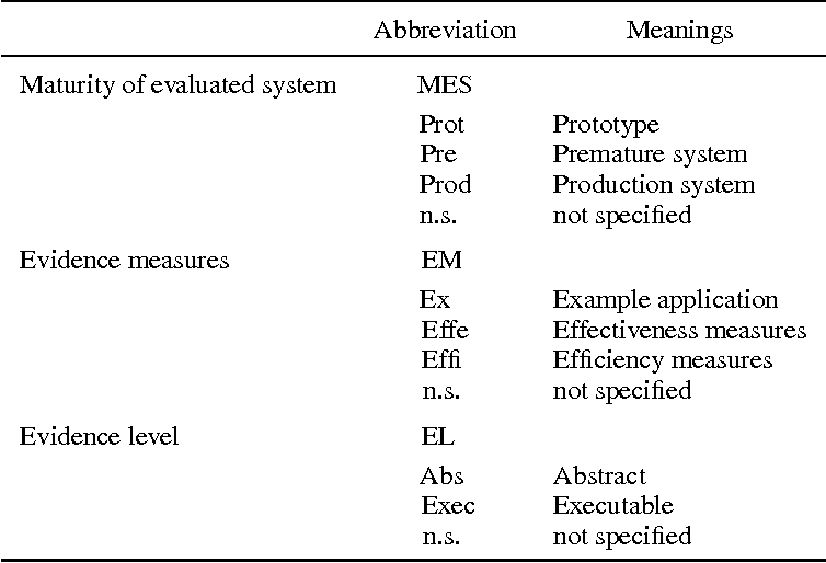 Model Based Security Testing A Taxonomy And Systematic