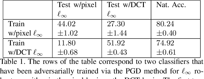 Figure 2 for Adversarial Robustness Across Representation Spaces