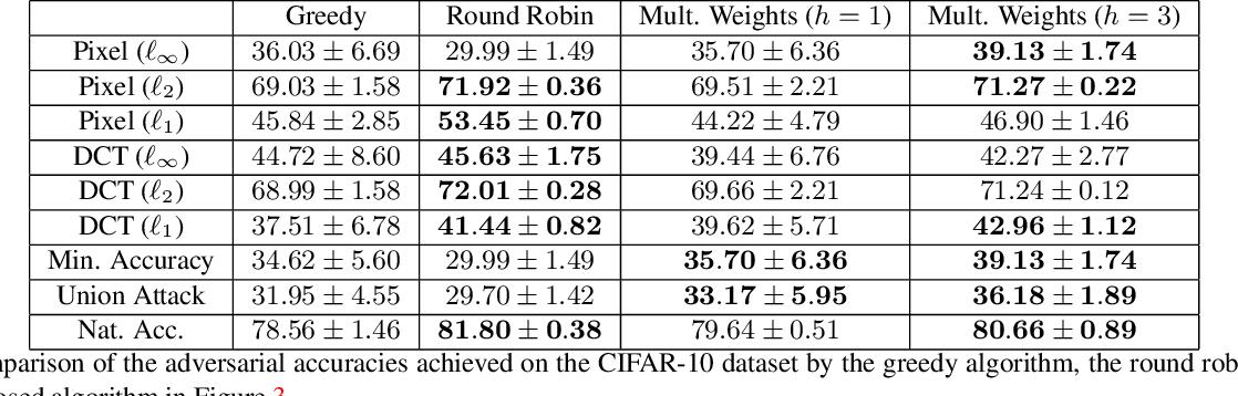Figure 4 for Adversarial Robustness Across Representation Spaces