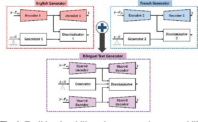 Figure 1 for From Unsupervised Machine Translation To Adversarial Text Generation