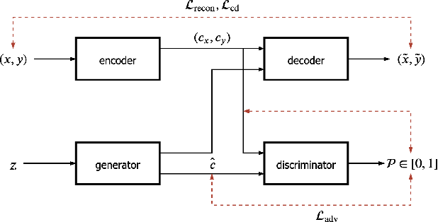 Figure 3 for From Unsupervised Machine Translation To Adversarial Text Generation