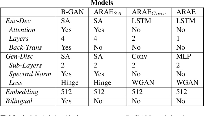 Figure 2 for From Unsupervised Machine Translation To Adversarial Text Generation