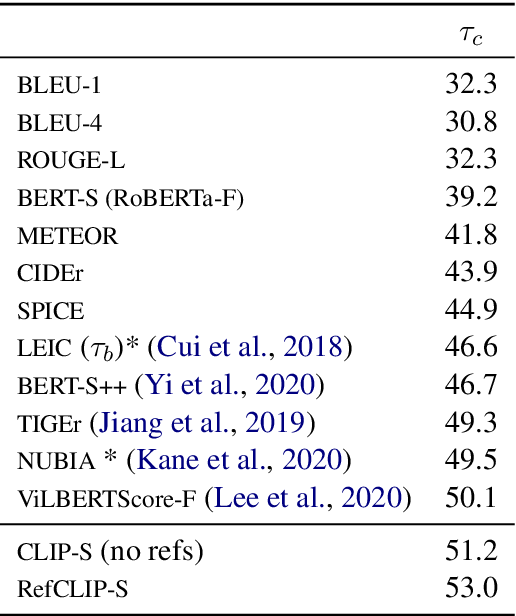 Figure 1 for CLIPScore: A Reference-free Evaluation Metric for Image Captioning