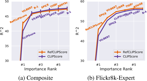Figure 3 for CLIPScore: A Reference-free Evaluation Metric for Image Captioning