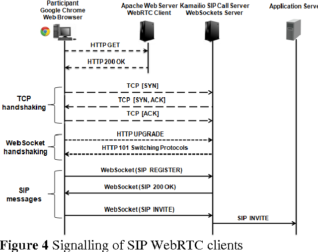 Figure 4 from WebRTC enabled multimedia conferencing and
