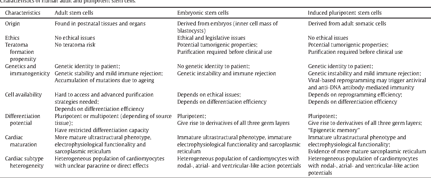 Table 1 from Stem Cell Technology in Cardiac Regeneration: A