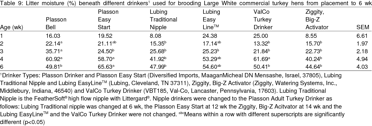 PDF] Nipple drinkers for brooding commercial Large White