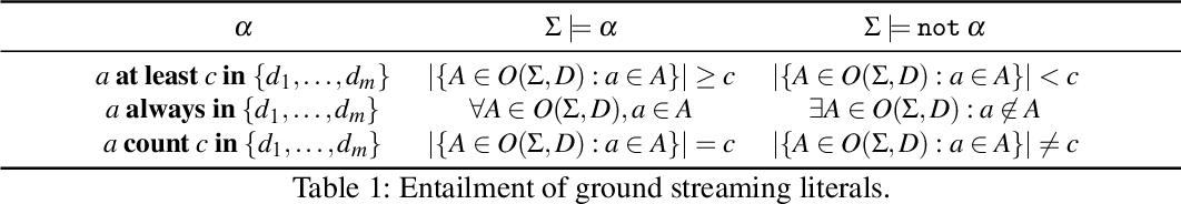 Figure 1 for I-DLV-sr: A Stream Reasoning System based on I-DLV