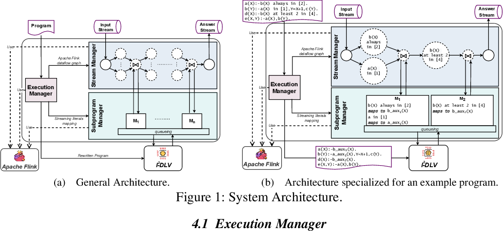 Figure 2 for I-DLV-sr: A Stream Reasoning System based on I-DLV