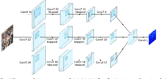 Figure 3 for Improving the Learning of Multi-column Convolutional Neural Network for Crowd Counting