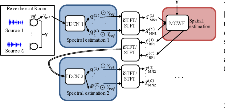 Figure 1 for Alternating Between Spectral and Spatial Estimation for Speech Separation and Enhancement