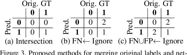 Figure 3 for Guided Anisotropic Diffusion and Iterative Learning for Weakly Supervised Change Detection