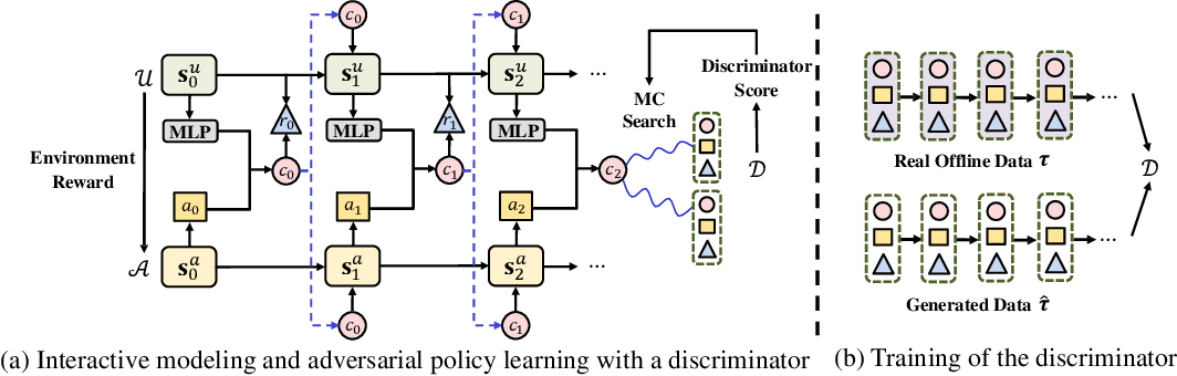 Figure 1 for Model-Based Reinforcement Learning with Adversarial Training for Online Recommendation