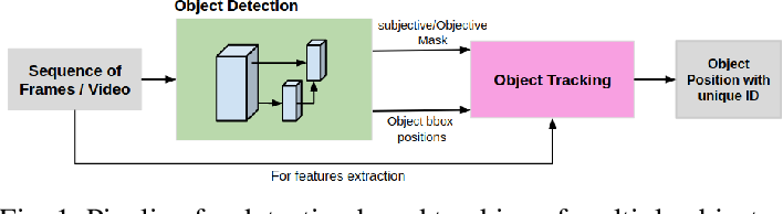 Figure 1 for Utilising Visual Attention Cues for Vehicle Detection and Tracking