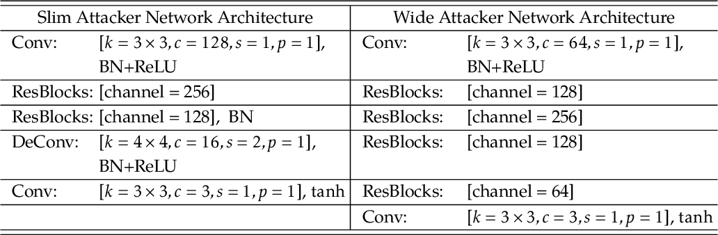 Figure 2 for Learning to Defense by Learning to Attack