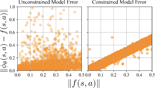 Figure 4 for Learning Task Agnostic Sufficiently Accurate Models