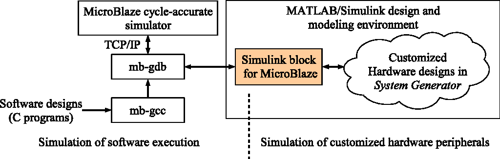 MATLAB/Simulink based hardware/software co-simulation for designing