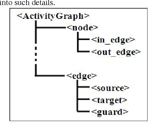 Figure 2 from type definition for the xmi representation of uml 2 fig 2 tag structure in the proposed dtd ccuart Gallery