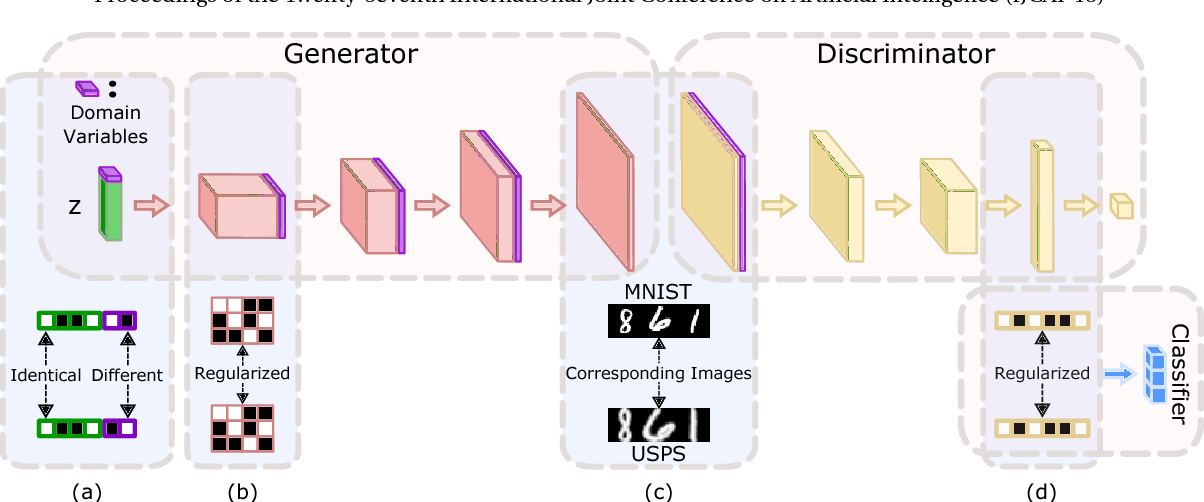 Figure 1 for Unpaired Multi-Domain Image Generation via Regularized Conditional GANs