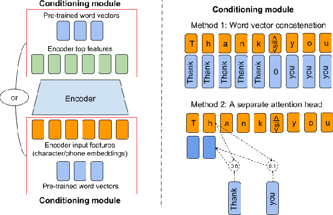 Figure 1 for Semi-Supervised Training for Improving Data Efficiency in End-to-End Speech Synthesis