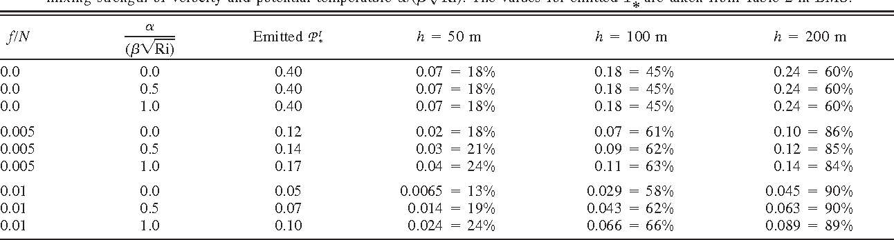 Table 2 From On Shear Generated Gravity Waves That Reach The