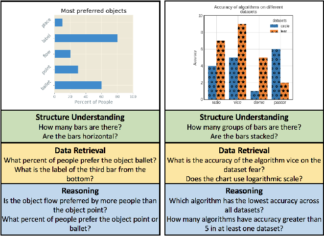 Figure 1 for DVQA: Understanding Data Visualizations via Question Answering