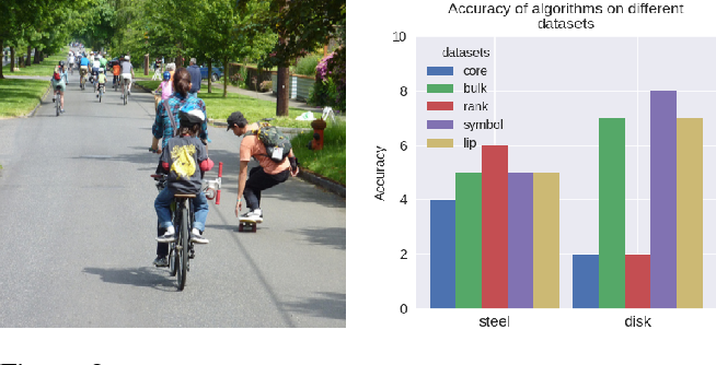 Figure 3 for DVQA: Understanding Data Visualizations via Question Answering