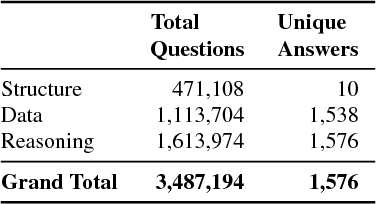 Figure 2 for DVQA: Understanding Data Visualizations via Question Answering