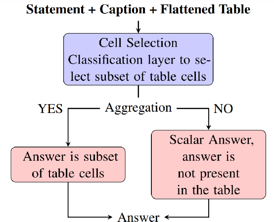 Figure 1 for BreakingBERT@IITK at SemEval-2021 Task 9 : Statement Verification and Evidence Finding with Tables